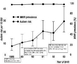 Mmr Chart 17 Autism Diagnoses In Uk Related To Mmr Coverage And Other