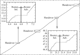 Time Sequence Chart Of A File Download Using Http