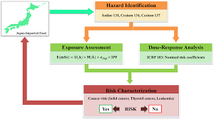 Assessing Japan Imported Food Products Radiation Doses And