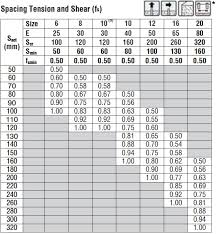 Wedge Anchor Strength Chart Ssi Anchors And Hammer Drill Bits Drop In Anchors Simpson