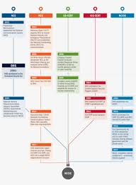 Cyber Security Org Chart History Of Nccics Organizational Structure Cyber Security