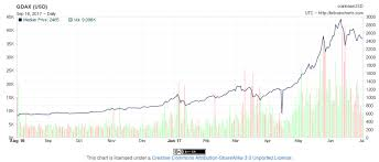 Bitcoin Fx Rate Chart What Is The Current Exchange Rate Of Bitcoins Litecoin Algorithm