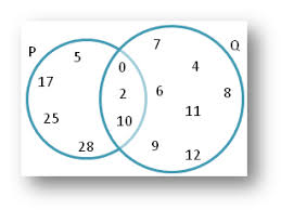 Union And Intersection Of Sets Venn Diagram Worksheet On Union And Intersection Using Venn Diagram