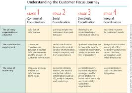 customer orientation examples the quest for customer focus