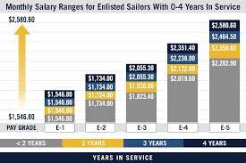 Military Pay Chart Us Navy Pay Grades Navy Com