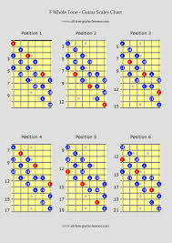 All The Guitar Scales Chart Guitar Scales Charts For Major Minor Penatonics And More
