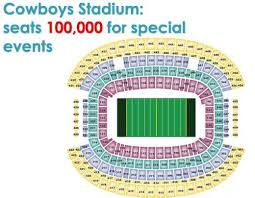 Dallas Cowboys Stadium Seating And Atmospheric Co2 Watts