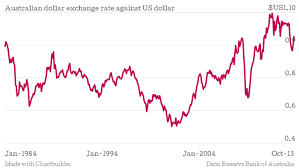 Aus Dollar To Us Currency Exchange Rates