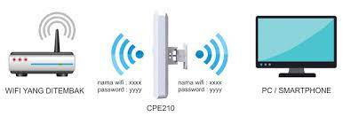 Nembak wifi id jarak 5 km / cara nembak wifi jarak 2km tanpa tower : Cara Nembak Wifi Jarak Jauh Menggunakan Cpe