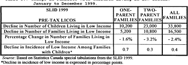 Earned Income Child Tax Credit Chart Table 3 7 From The United States Earned Income Tax Credit