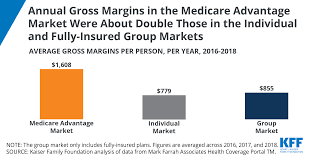Family health insurance pays for you and your family members to receive prompt private medical care when you need it most. Financial Performance Of Medicare Advantage Individual And Group Health Insurance Markets Issue Brief 9337 Kff