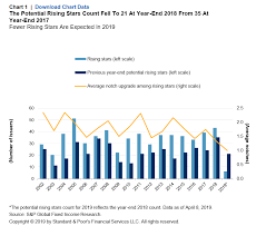 Rising Star Activity Is Expected To Dim In 2019 S P Global