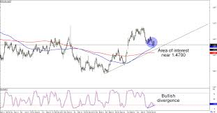 Euro To Cad Chart Chart Art Anti Cad Setups With Eur Cad And Cad Jpy