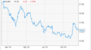 Why Nuance Communications Inc Rose 15 6 In November Nasdaq