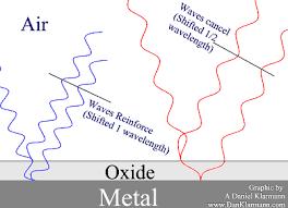 Titanium Temperature Color Chart Mrtitanium Com How Titanium Colors Work Without Dye