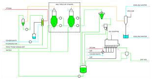 Potassium Chloride Sep Salt Evaporation Plants Ltd