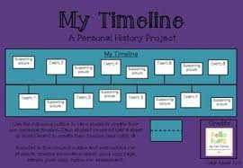 Personal Timeline Project Timeline Project Personal