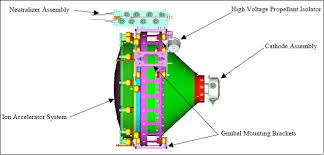 deep space 1 satellite missions eoportal directory figure 7 diagram of the ips the plasma screen removed image credit nasa