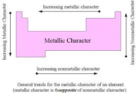 Duff Between Metallic And Non Metallic Properties In The