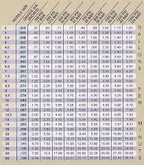74 Faithful Natural Gas Jet Size Chart