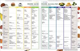 Pral Alkaline Chart Is Your Body Too Acidic Goodfoodfighter