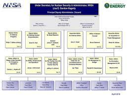 Nnsa Organization Chart Aikenstandard Com