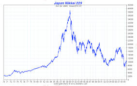 Japan Stock Market Historical Chart Global Financial Markets Historical Charts Investment