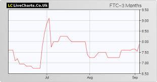 Filtronic Ftc Share Price Charts Overview