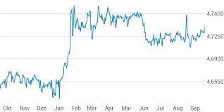 Euro Converter Leu Forex Heiken Ashi Scalping