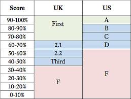 Grade Averages Degreeinfo