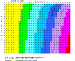 Claremont Nh Weather Wind Chill Charts