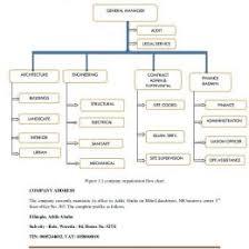 Project Organization Chart Template Small Construction Company Organizational Chart Www