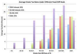 The Estate Tax Is A Huge Giveaway In The Fiscal Cliff Talks