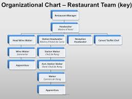 Pizza Hut Organizational Chart Term Paper Sample