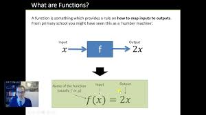 gcse maths functions lesson tes maths resource of the week