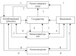 Денежное обращение и закон денежного обращения Модели кругооборота денег