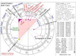 Biblical Astrology Albert Einstein