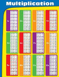 Carson Dellosa Multiplication Chart 114069
