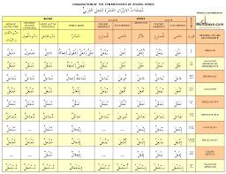 Arabic Measures Chart Arabic Verb Conjugation Chart Picture Arabic Verbs Verb