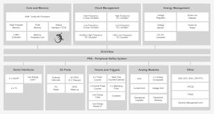 An0002 Efm32 Hardware Design Considerations Efm32jg1b200f128gm32 Silicon Labs