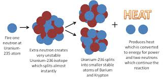what happens when an extra neuron is fired at uranium 235 atom
