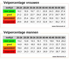 vetpercentage gemiddeld
