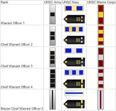 Cwo Navy For What Reasons Should A Cw5 Stay Beyond 30 Years Of Service