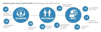 Life Career Studentsgaincareerandlifeskills Linked Learning Alliance 8