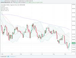 Forex Critical Relief For Aud Cad Mxn Investing Com