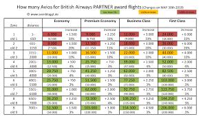 British Airways Partner Award Chart Neuer Partner Award Chart Bei British Airways Ab 30 Mai 2019