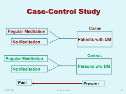 An overview of research designs relevant to nursing  Part         Case control