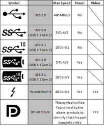 Cable Identification Chart Usb C Wikipedia