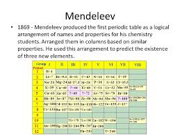 Development of the Periodic Table Objectives: 1. State the ...