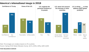 Obama Years In Nine Charts How The World Sees The U S And Trump In 9 Charts Pew